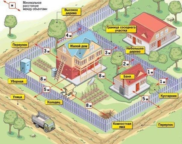 Нормы при строительстве на дачном участке
