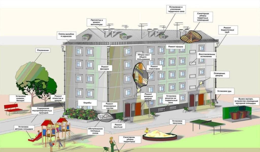 Санитарные нормы для жилых домов ответственность за нарушения
