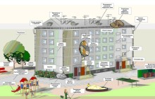 Санитарные нормы для жилых домов