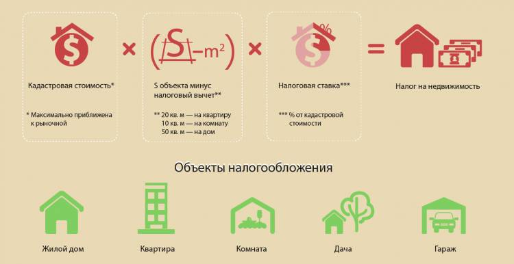 Базовая формула расчета имущественного налога