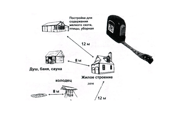 Противопожарные расстояния между зданиями